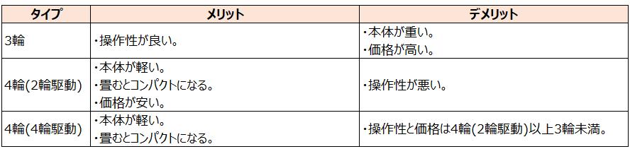 ベビーカータイプ毎のメリットデメリットの表