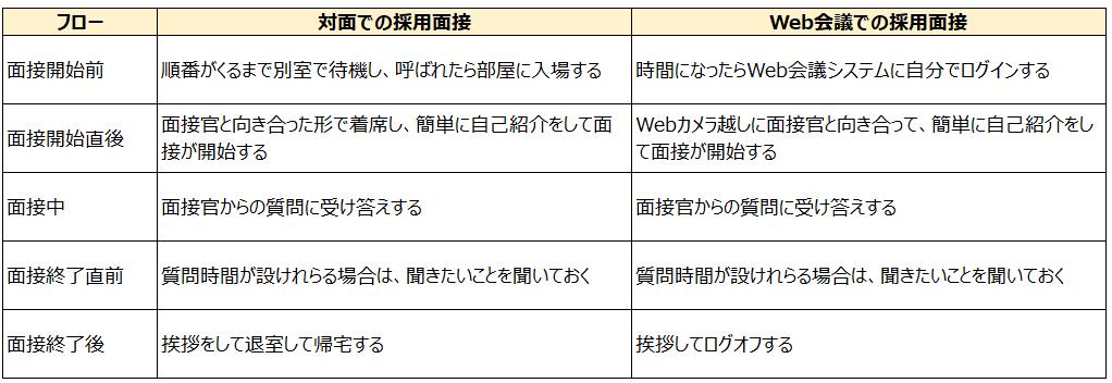 対面面接とWeb会議面接の違いをまとめた表