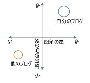 ポジショニングのイメージ図