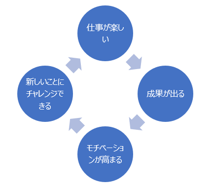 仕事の好循環の絵
