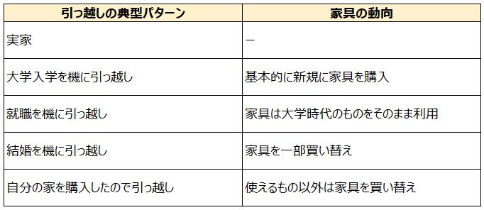 引っ越しのパターンと家具を買い替状況をまとめた表
