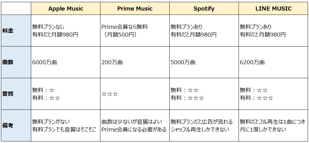 音楽サブスクサービスの比較表