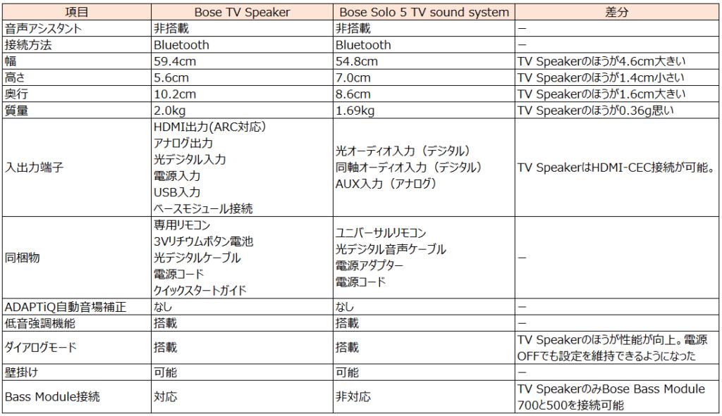 Bose TV SpeakerとBose Solo5 TV sound systemの比較表