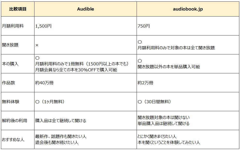 Audibleとaudiobook.jpの比較表