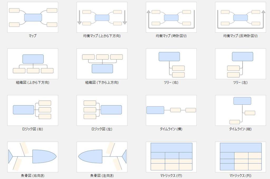 マインドマップの種類