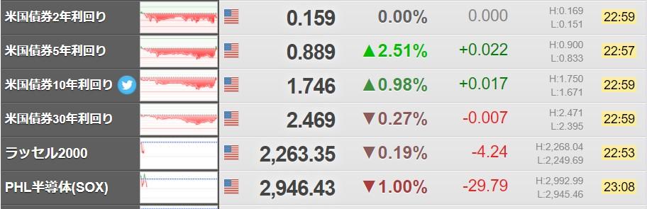 米国債利回り