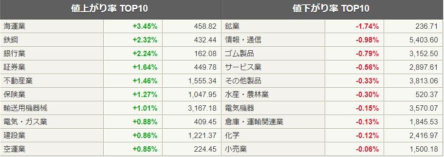 業種別株価ランキング